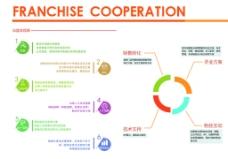 企业加盟画册