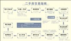 二手房交易流程图