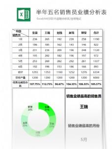五名营销员业绩分析表excel表格模板