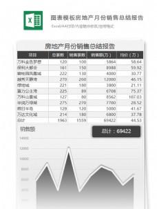 房地产月份营销总结报告excel表格模板
