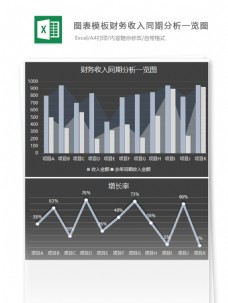 财务收入同期分析一览图excel表格模板