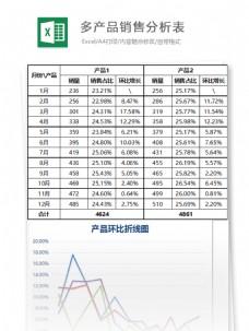 多产品营销分析表excel表格模板