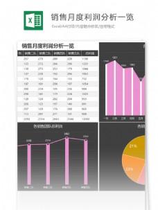 营销月度利润分析一览excel表格模板