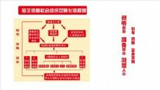 党建文化墙 孵化流程图