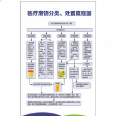 医疗废物分类、处置流程图