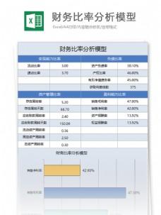 财务比率分析模型excel表格模板
