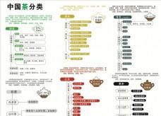 中国茶分类  中国茶功效
